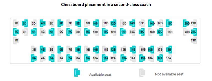 Chessboard placement in a second-class coach